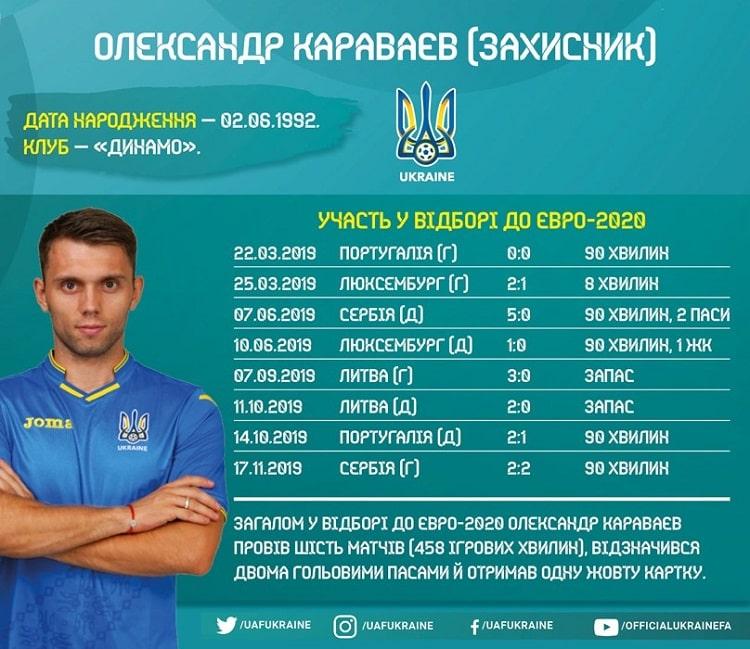 Shots of the national team of Ukraine at Euro-2020 qualifying: Oleksandr Karavayev