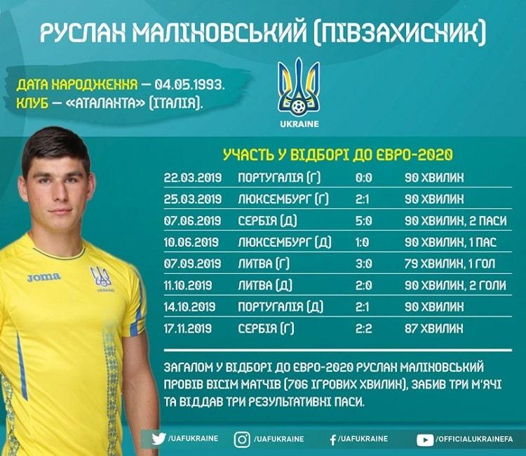 National team of Ukraine players in Euro-XNUM qualifying: Ruslan Malinovskyi