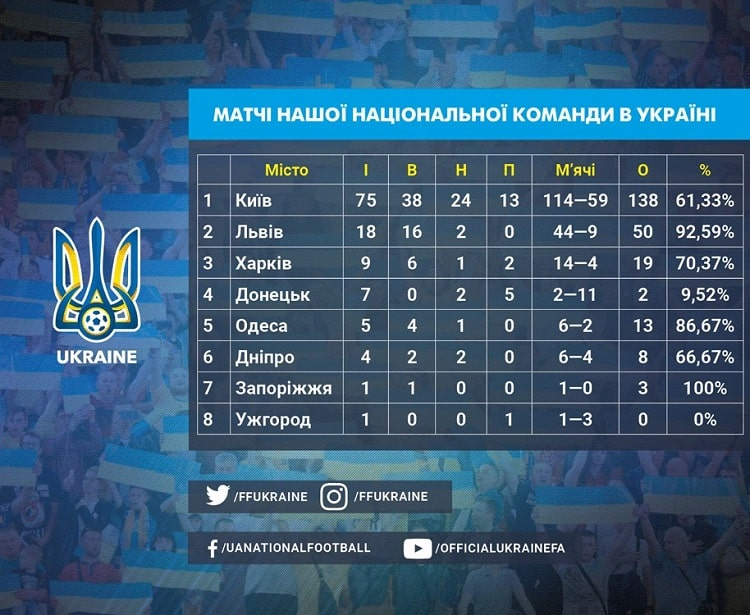 National team profile. Ukraine domestic matches saw eight cities