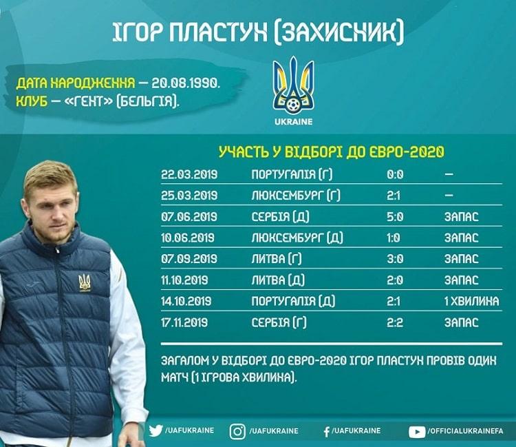 Shots of the national team of Ukraine in the Euro-2020 qualifying: Ihor Plastun