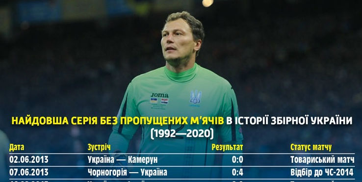 Profile of the national team of Ukraine: the longest series without conceded goals in the history of the national team