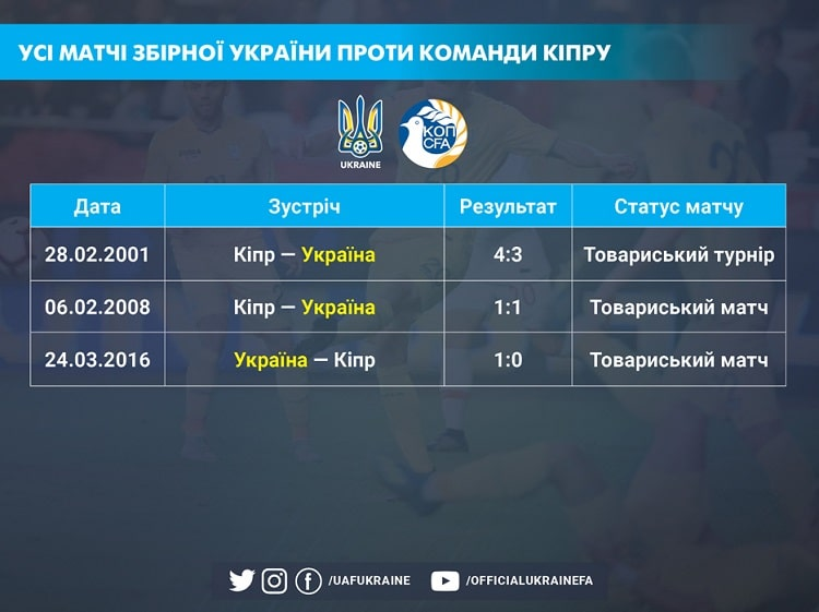 In matches against Cyprus, the national team of Ukraine has a full range of results