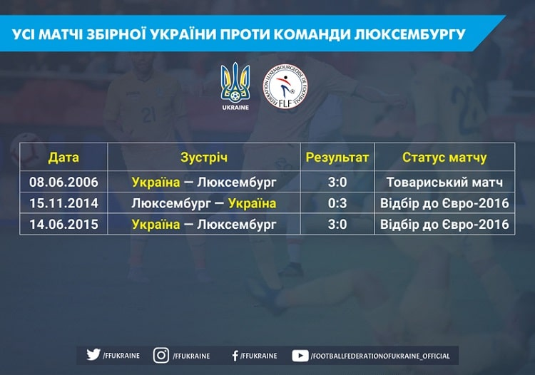 Euro-2020: the historical tradition of the national team of Ukraine in the matches with Luxembourg