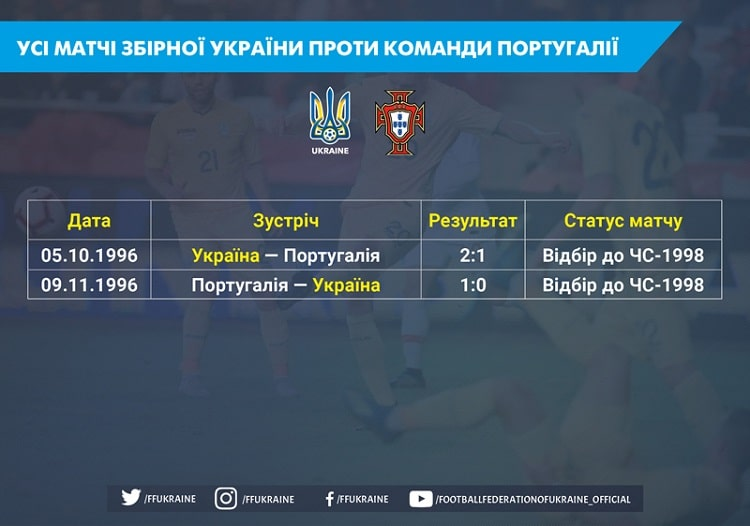 Euro 2020. In its history, the Ukrainian national team has twice met with Portugal. So far, the score is 1: 1