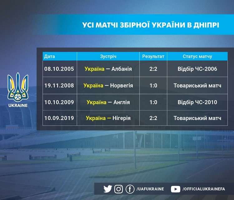 In Dnipro, the national team of Ukraine has a positive balance of results