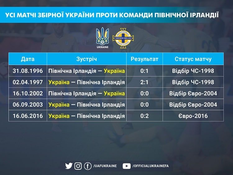 Andriy Shevchenko scored the last goal for the gates of Northern Ireland as a part of Ukrainians