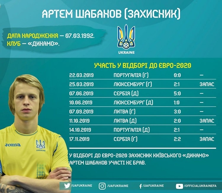 Shots of the national team of Ukraine in the Euro-2020 cycle: Artem Shabanov