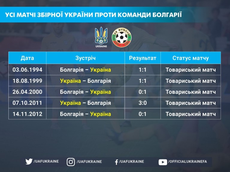 Before the friendly match Ukraine - Bulgaria: a very convenient opponent of the blue-yellows in sparring