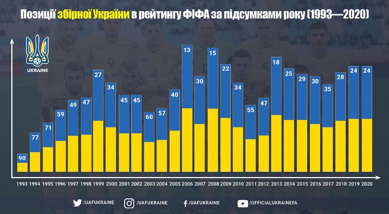 FIFA rankings. Ukraine repeated the best result for the last seven years