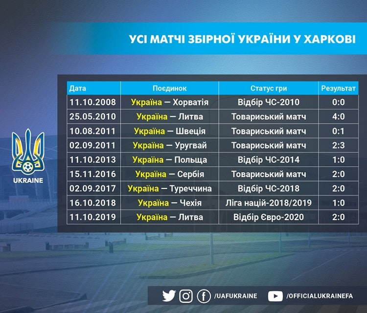 The friendly match between the national team of Ukraine and Bahrain will be a jubilee for Kharkiv