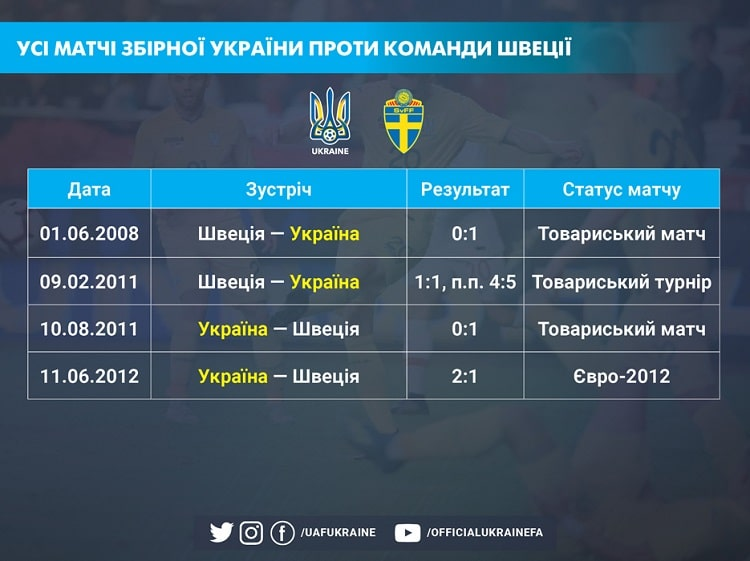 Historical perspective. The Ukrainian national team mostly has good memories of matches against Sweden