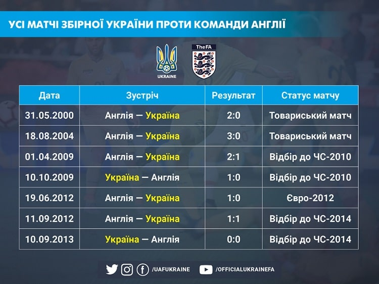 Euro 2020. Ukraine - England: the eighth match for these rivals in history