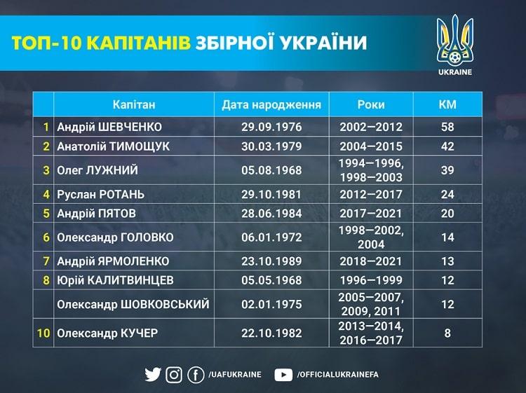 Captains of the national team of Ukraine: during Euro 2020 Yarmolenko bypassed Shovkovsky and Kalitvintsev